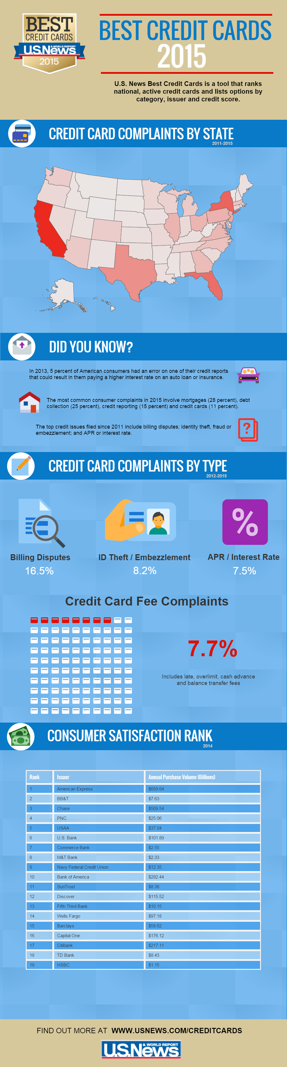Infographic The Best Credit Cards Of 2015 Personal Finance Us