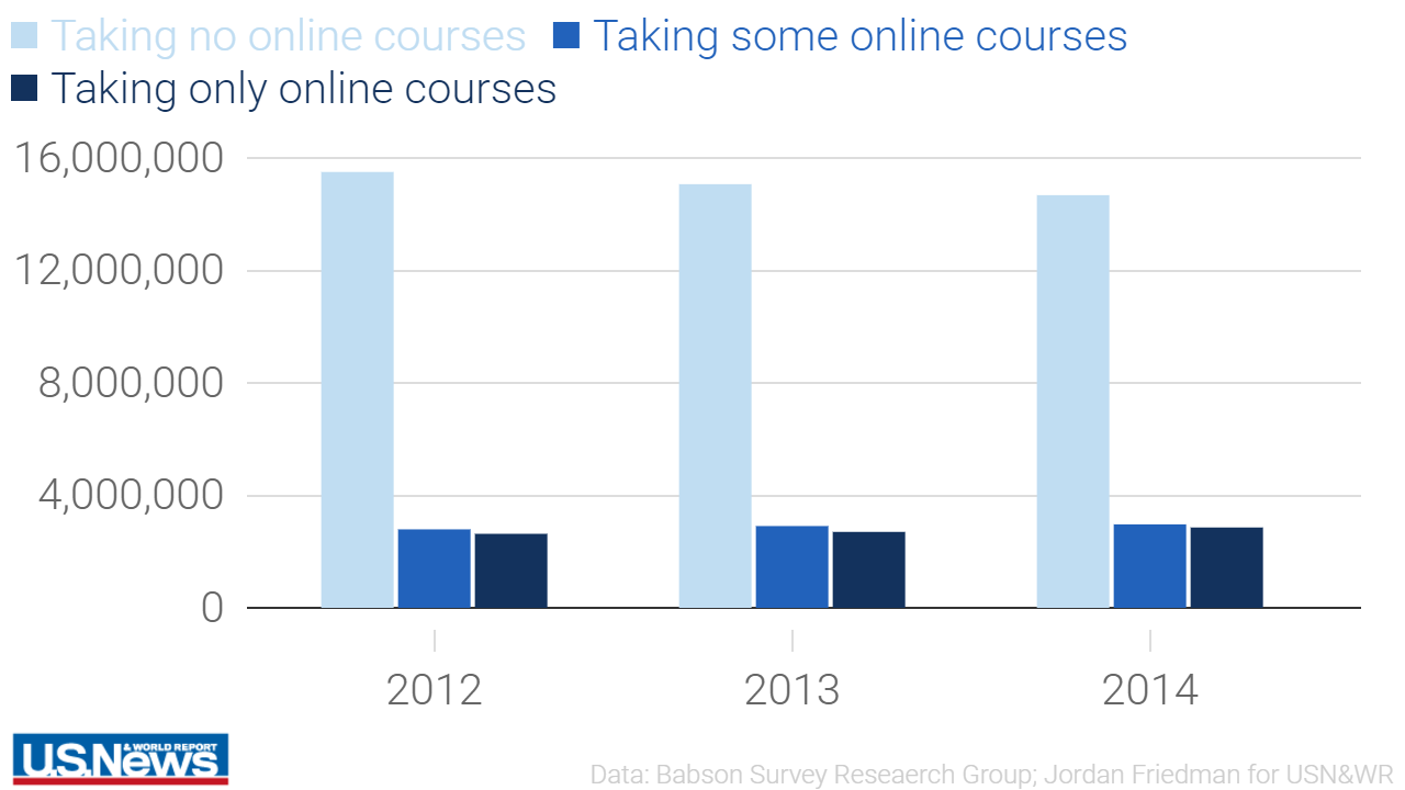 Explore online education trends in 4 bar graphs online colleges us news