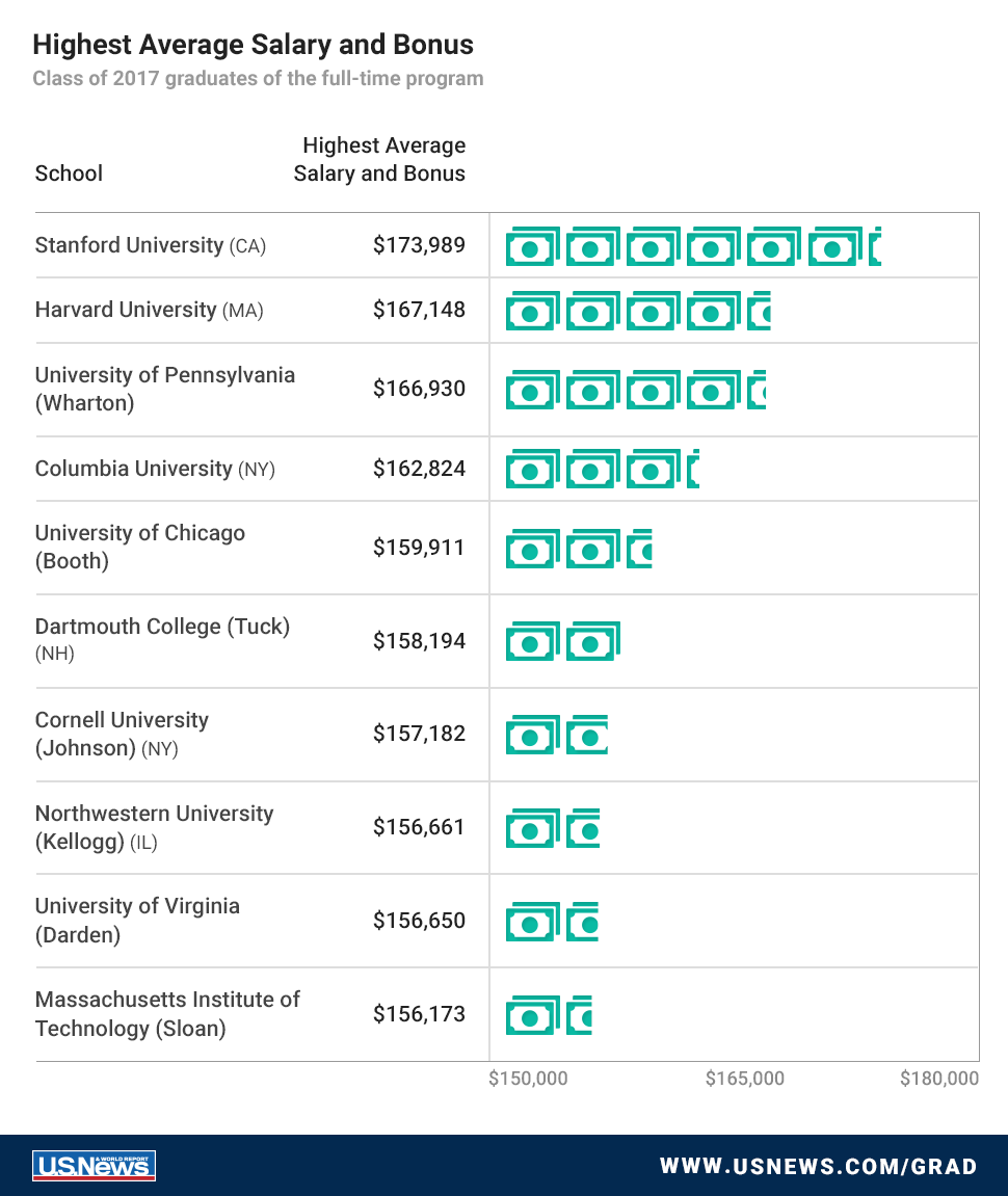 See Which Mba Programs Lead To The Best Jobs Salaries