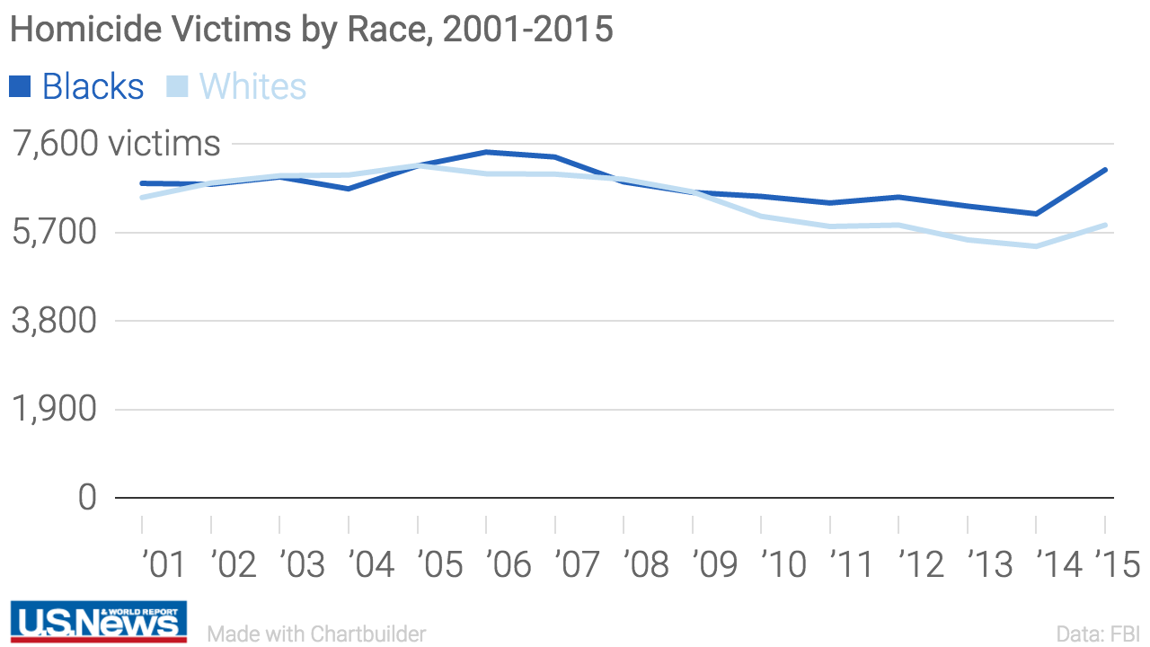 Race and Homicide in America, by the Numbers | National News | US News
