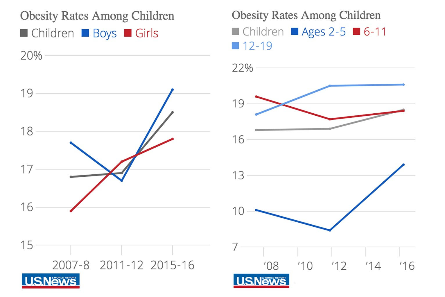 Sharp Increase In Obesity Rates Over Last Decade Federal Data Show Data Mine Us News
